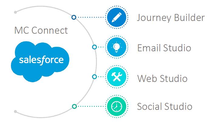 salesforce mc connect