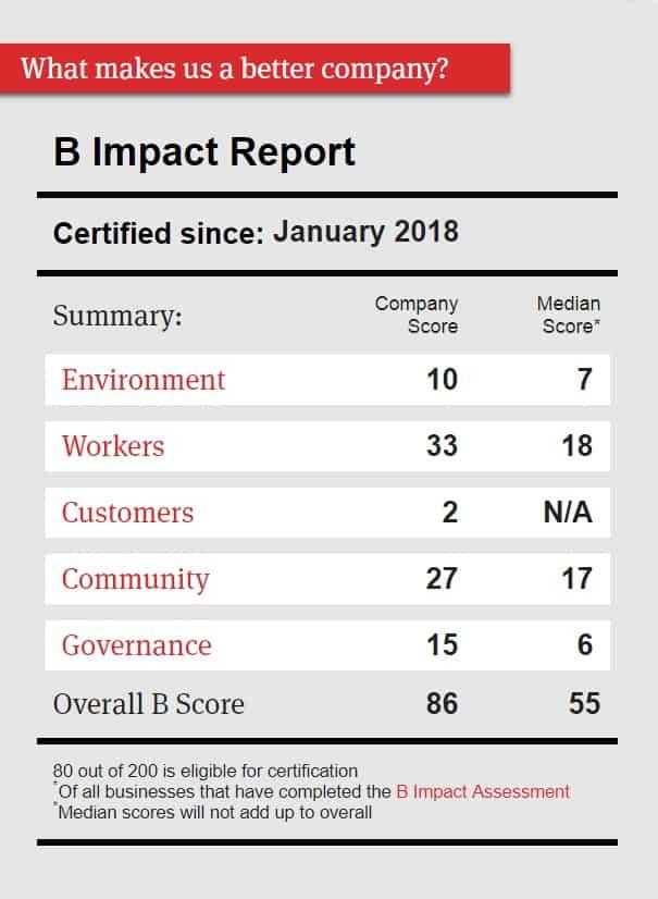 B Corp Impact Report