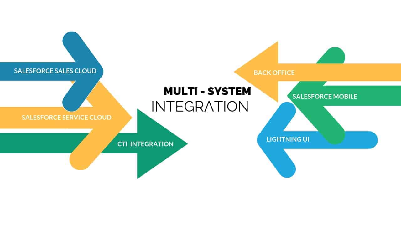 Salesforce Multi System Integration Image