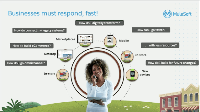 MuleSoft - Businesses Must Respond, Fast