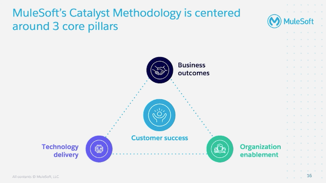 MuleSoft's Catalyst Methodology is Centered Around 3 Core Pillars