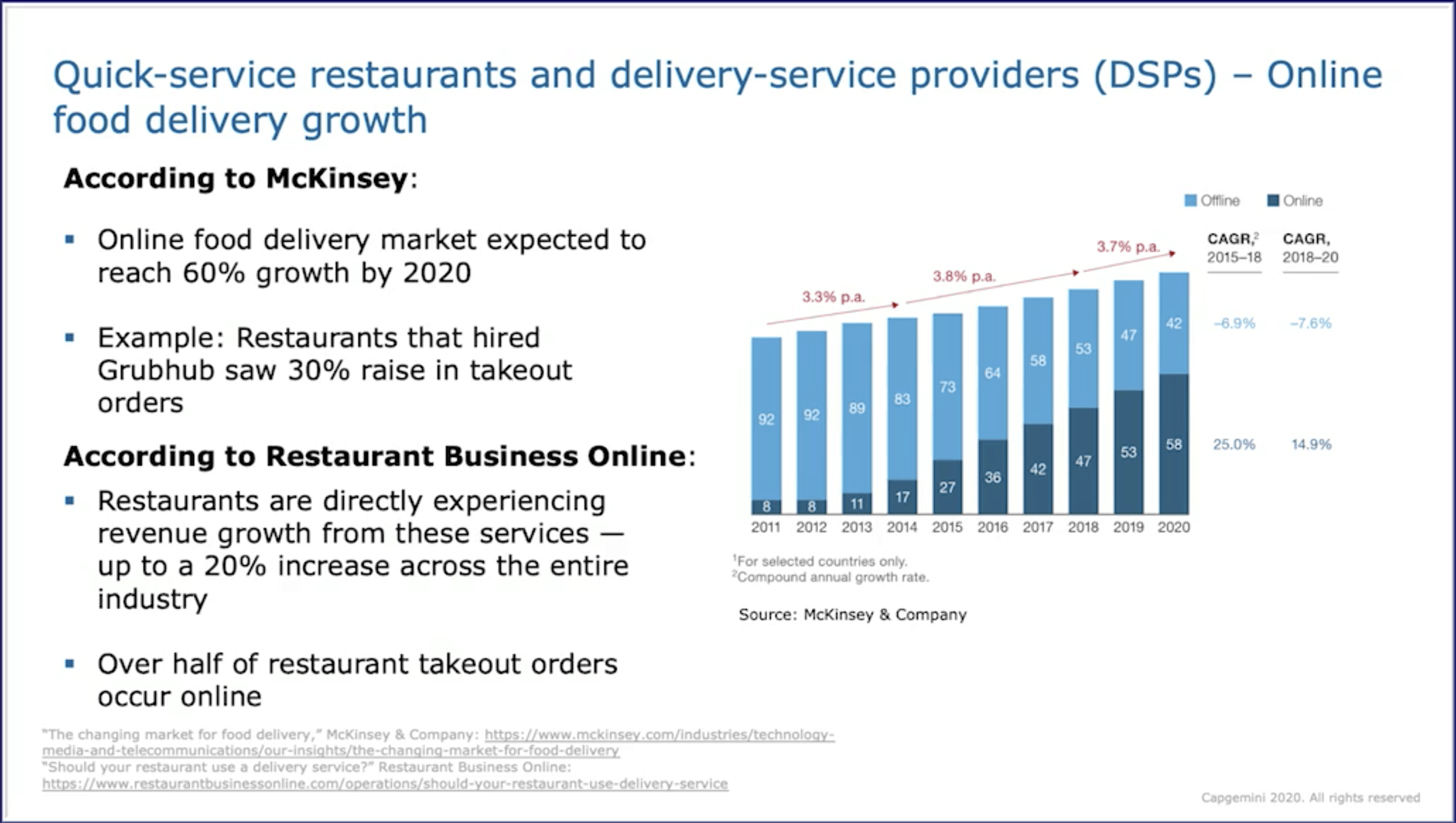 MuleSoft Digital CONNECT 2020 - Food Delivery Session