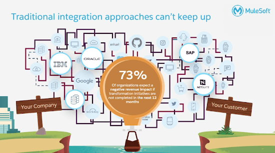 MuleSoft - Traditional Integration Approaches Can't Keep Up
