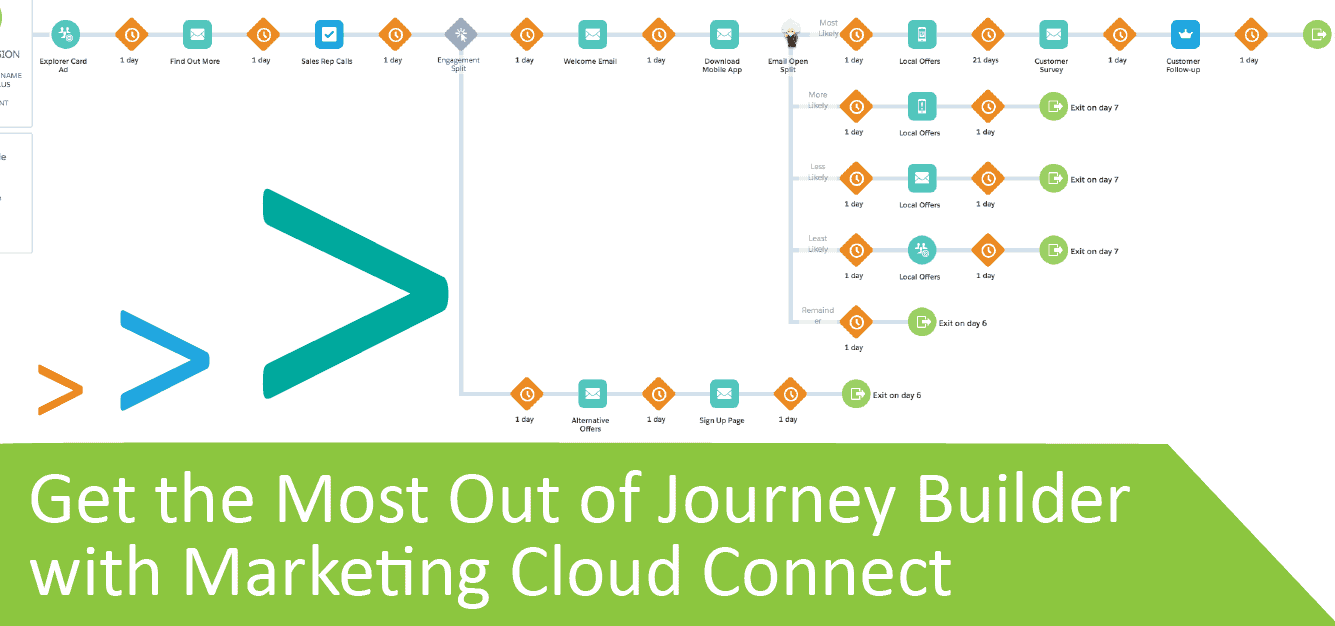 Get the Most Out of Journey Builder with Marketing Cloud Connect