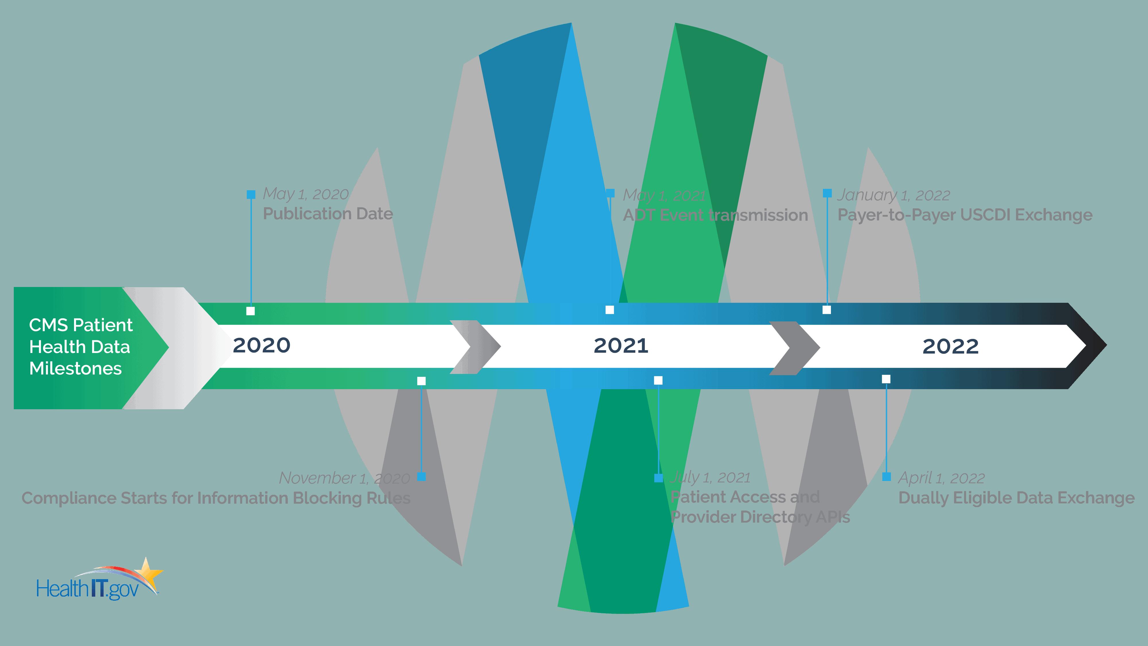 CMS Regulation Milestones