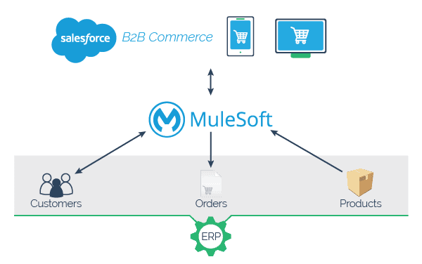 MuleSoft B2B Commerce Accelerator