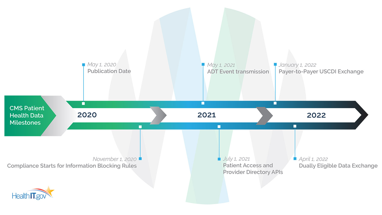 Regulation Milestones