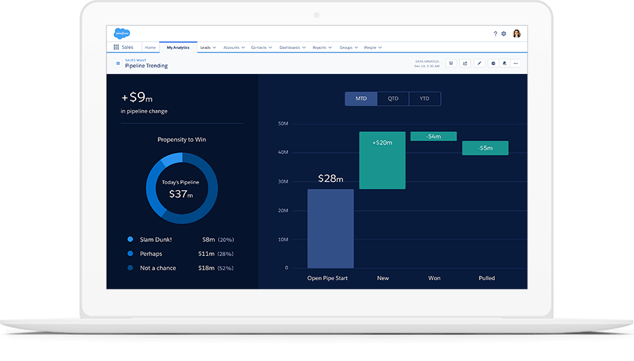 SFDC Tableau CRM Overview