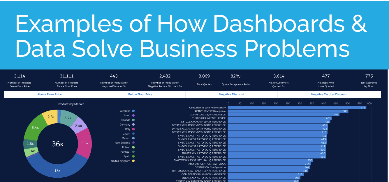 Examples of How Dashboards & Data Solve Business problems