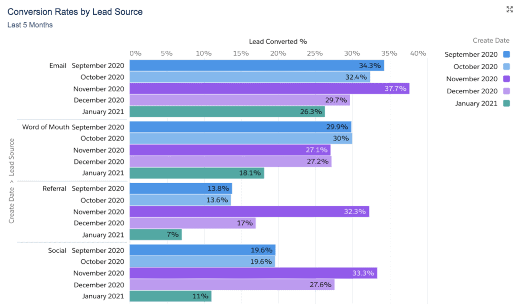 Conversion Rates by Lead Source