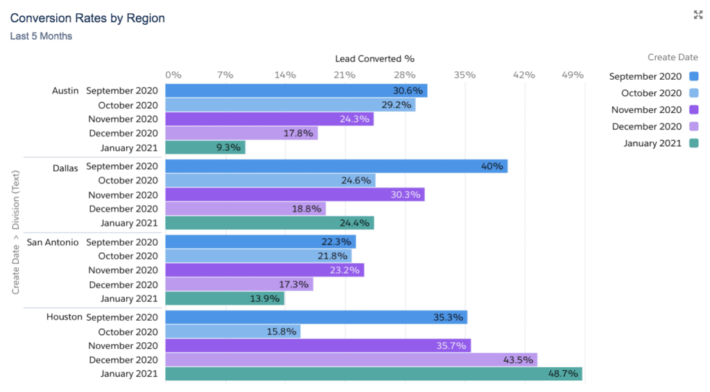 Conversion Rates by Region