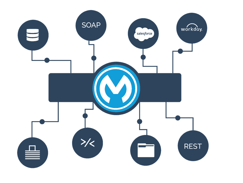 MuleSoft 101: What Can MuleSoft Do for Your Salesforce Org?