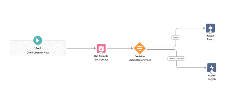 Connect Your Customers to the Right Service Agents Using Omni-Channel Flow - 1