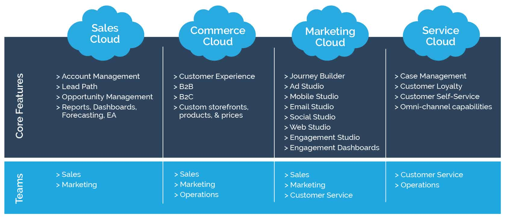 Multi-Cloud-Salesforce-Solutions-for-Retailers