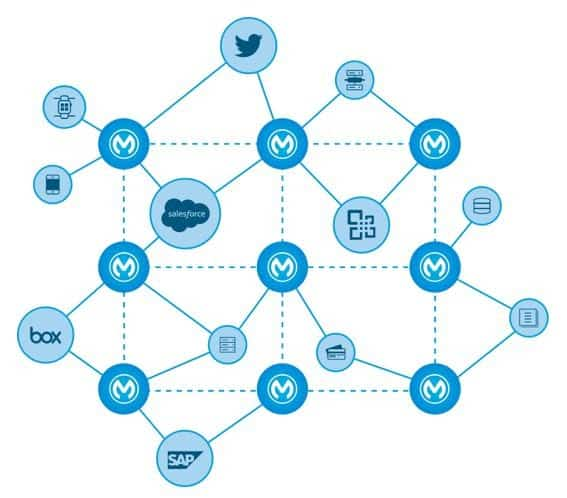 MuleSoft Connections